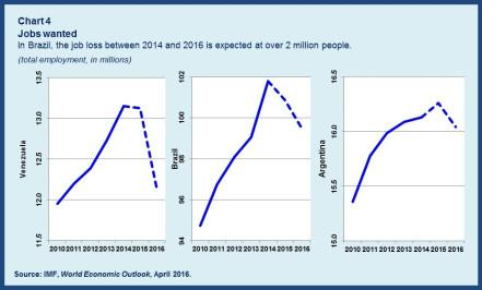 Unemployment chart4rev