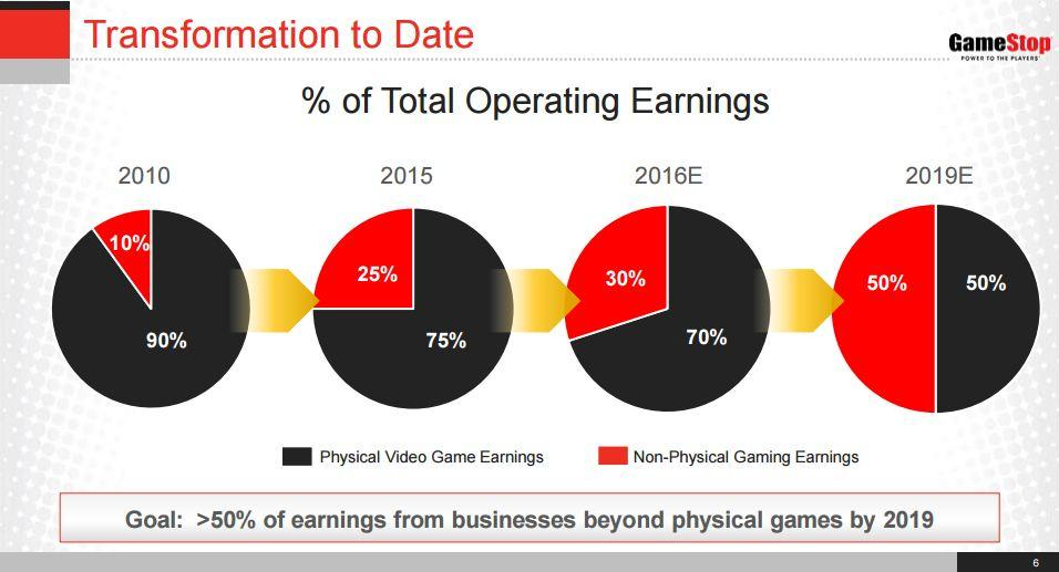 Has GameStop Found An Answer To Online Gaming
