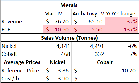 Sherritt International - Overvalued Canadian Nickel Company