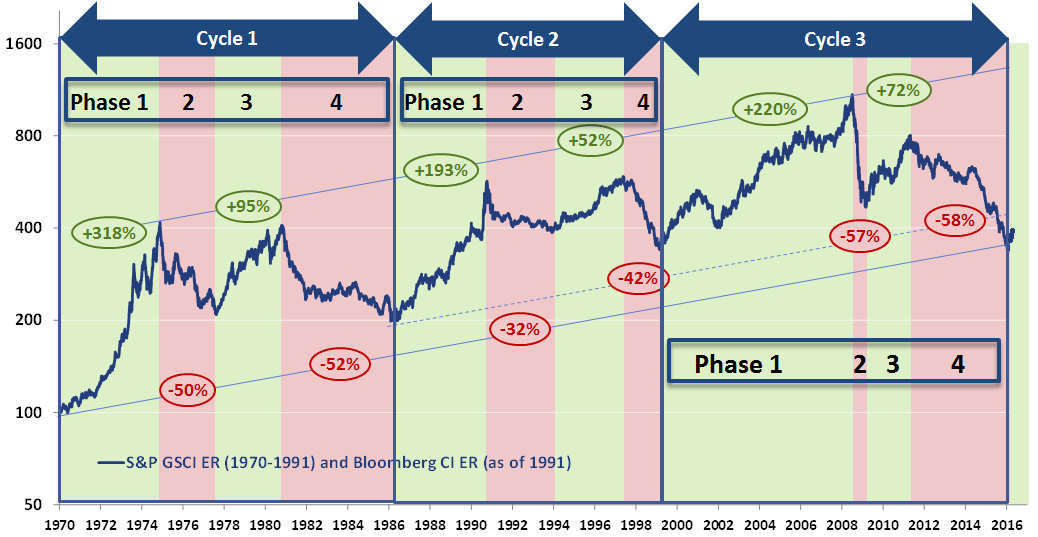 commodity cycles