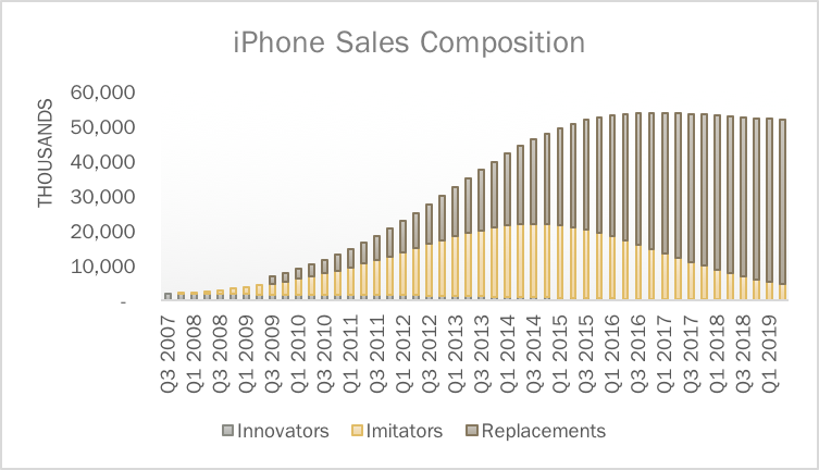 sales projections iphone