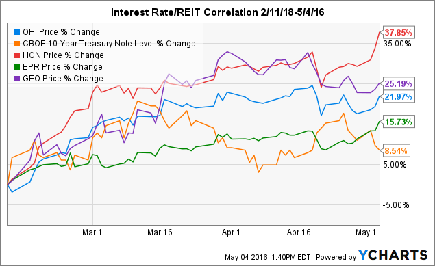 relationship between reits and interest rates