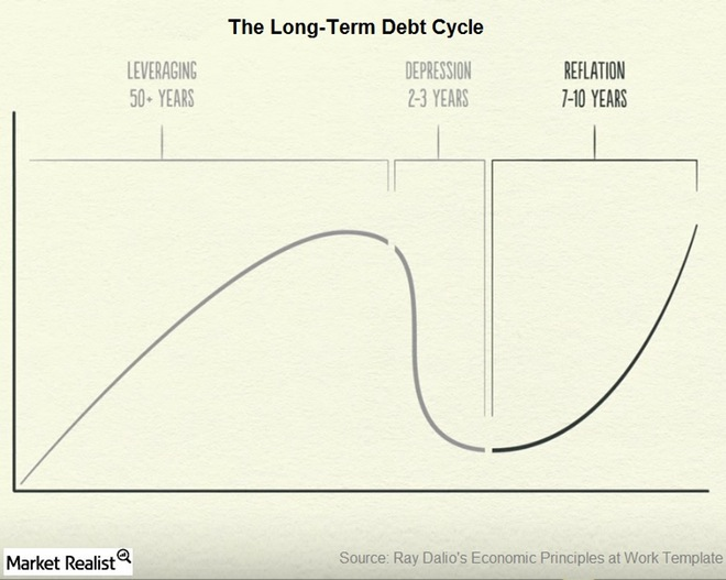 Image result for Long term debt cycle Short term debt cycle Productivity ray dalio graph