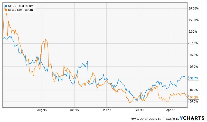 Will Amazon Gobble Up GrubHub    Or Eat Its Lunch? - Amazon