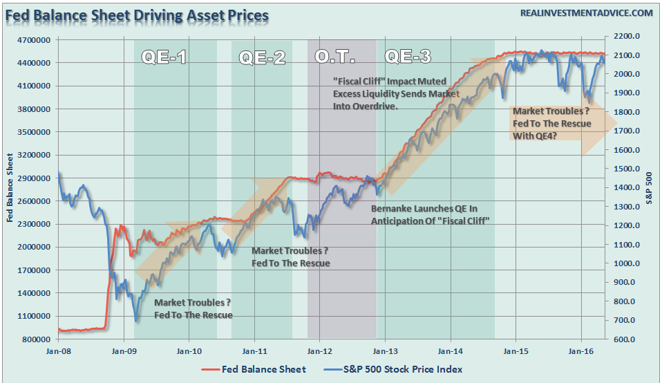 The Fed's Third Mandate And The Destruction Of Honest Finance, Part 1