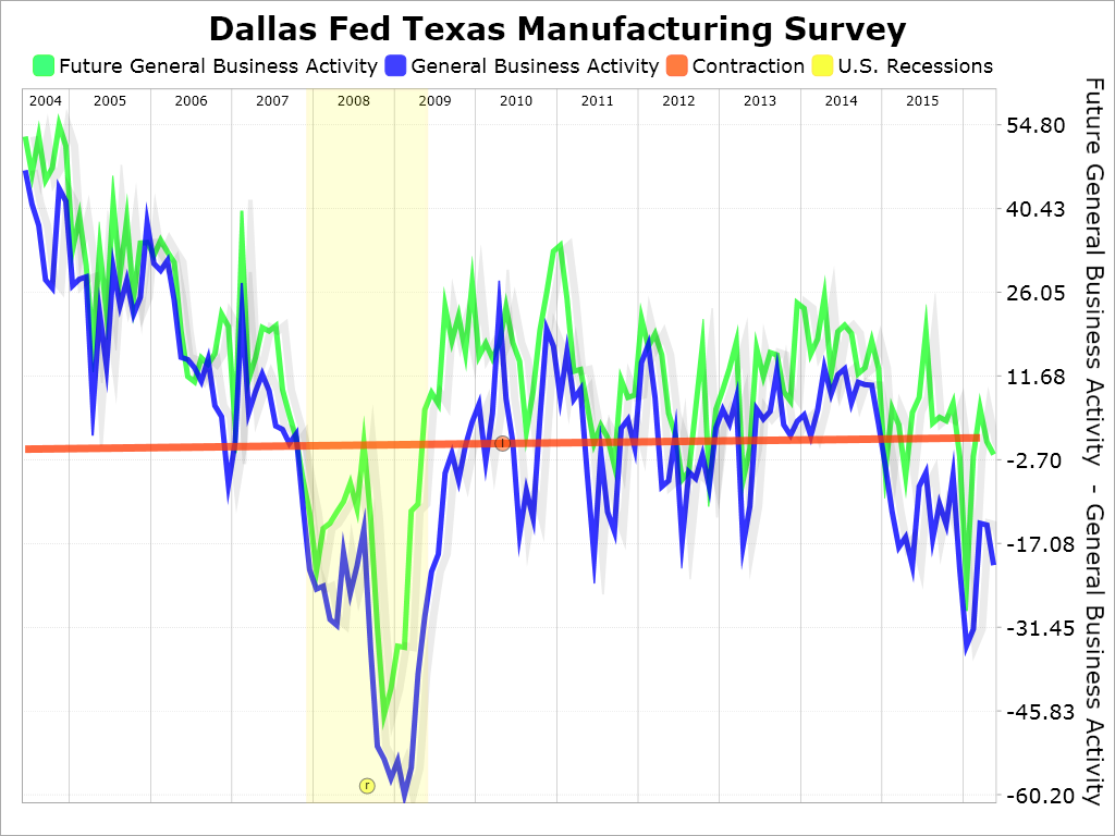 The Federal Reserve Bank Of Dallas Texas Manufacturing