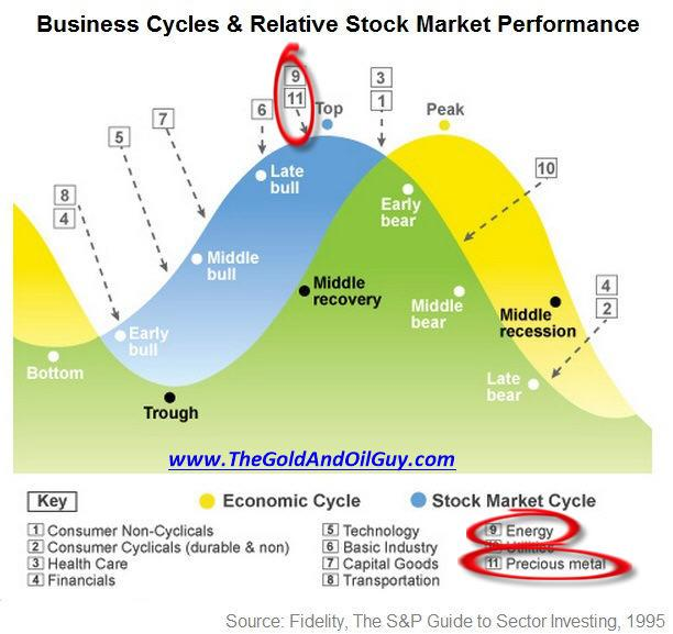 what stage in the business cycle do u think the philippine economy is currently in Key topics in macroeconomics the evaluation of the business cycle and the growth rate of managing the business cycle when the economy is not at a.