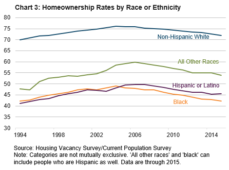 Chart 3: Homeownership Rates by Race or Ethnicity