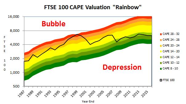 FTSE 100 valuation rainbow - 2016 06