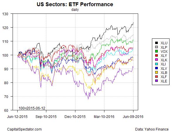 sectors.etfs.index.chart.2016-06-10