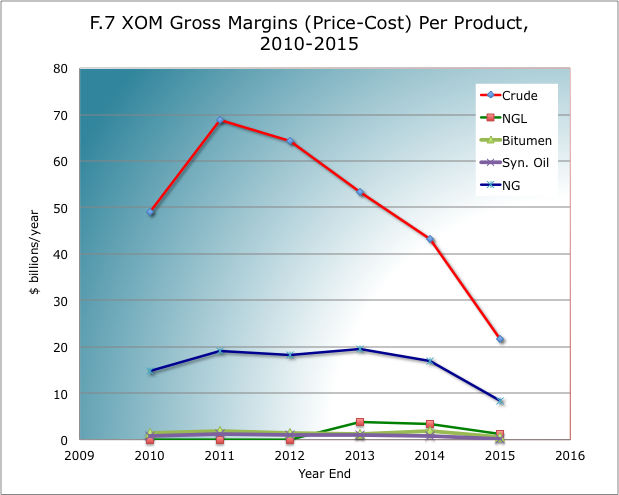 Exxon Mobil: The Great Gone, And The Little To Come - Exxon