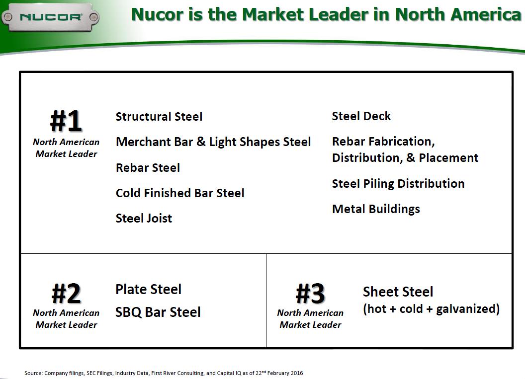 value chai analysis of nucor steel