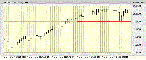 S&P 5-Yr Trading Range Chart.gif