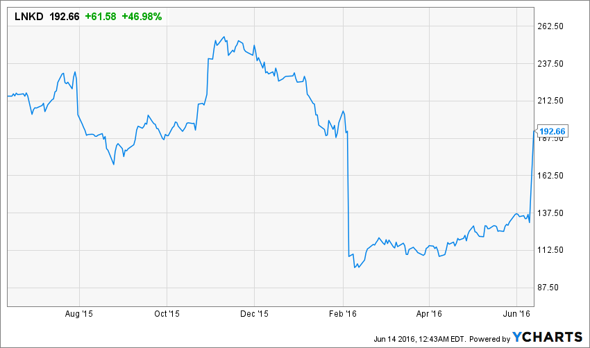 One Year Stock Price Charts