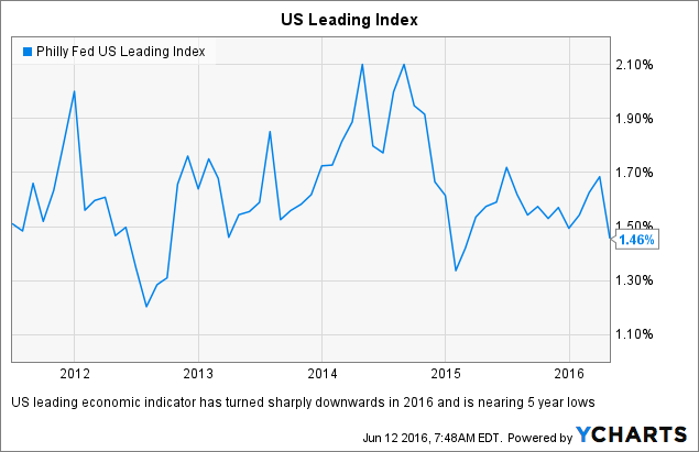 Philly Fed US Leading Index Chart