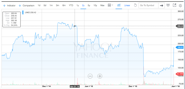 Screen Capture From Yahoo Finance