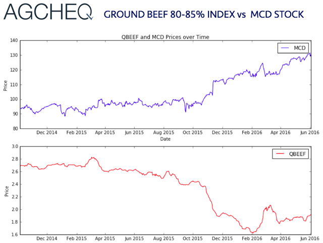 AGCHEQ Ground Beef 80-85% Index vs MCD