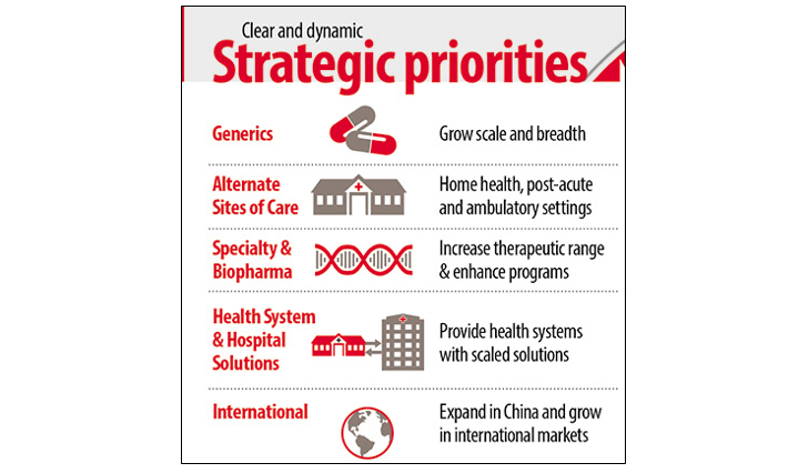 "corporate strategy at cardinal health Channel management strategy ""in a page"" vision become the easiest and most efficient supply chain partner for medical providers strategy deliver a differentiated day-to-day customer."