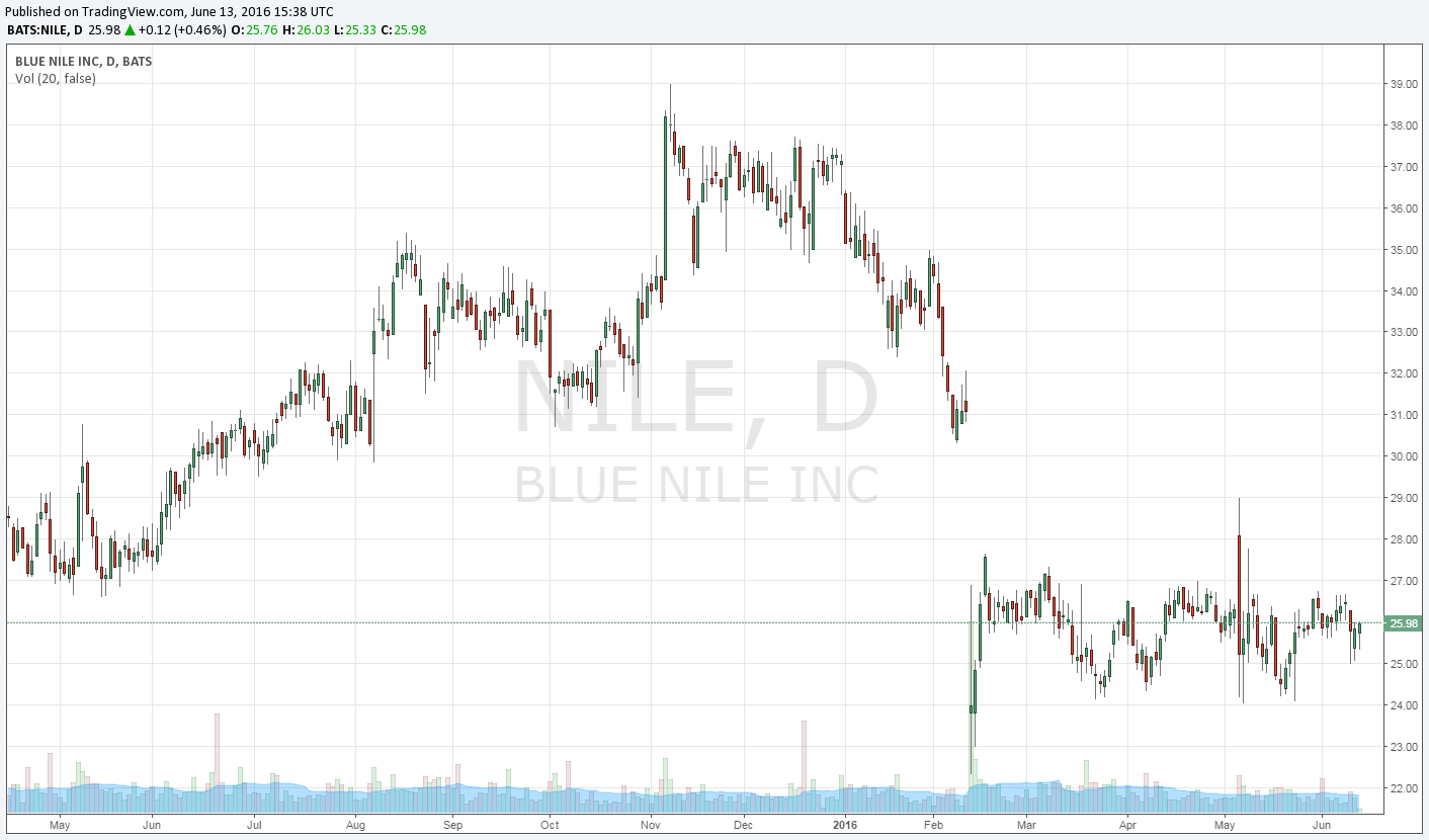 Blue Nile The Tiffany Of The Internet Blue Nile Inc Nasdaq