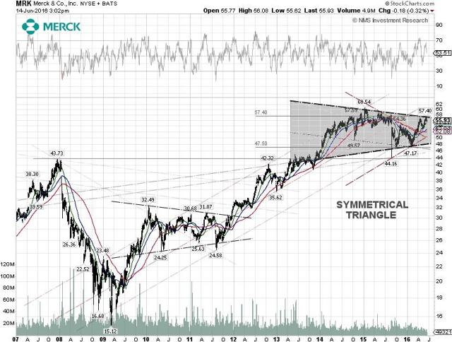 Merck Techncial Chart