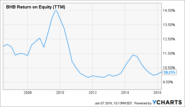 BHB Return on Equity (<a href=