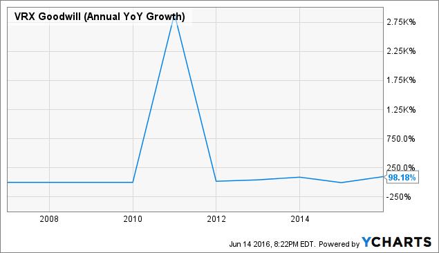 VRX Goodwill (Annual YoY Growth) Chart