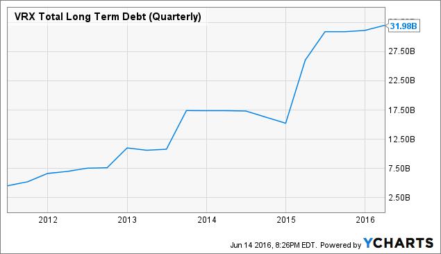 VRX Total Long Term Debt (Quarterly) Chart