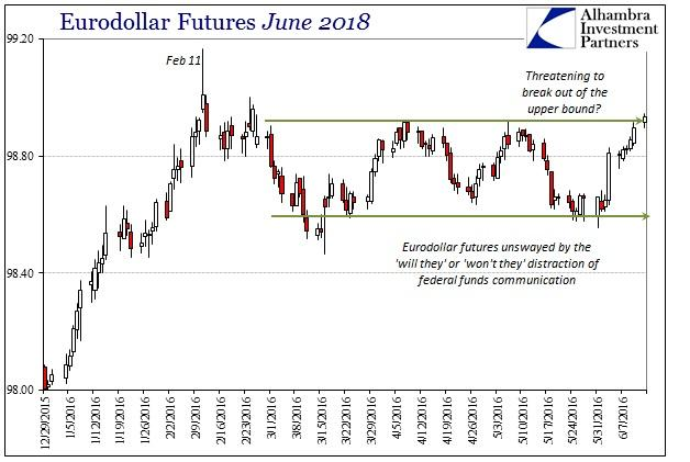 ABOOK June 2016 China Eurodollar Futures June 2018
