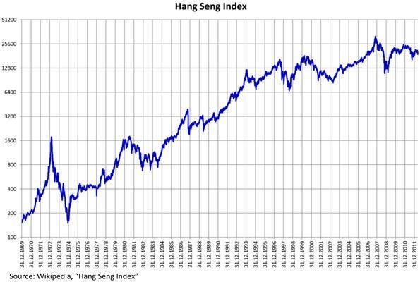 Hang Seng Index Chart