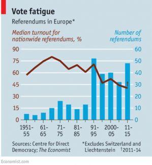 Referendum Vote Fatigue in Europe Bar Chart