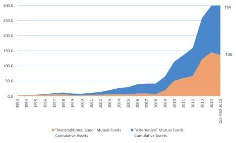 Growth in Liquid Alt AUM (US) (Source: Spouting Rock, Morningstar)