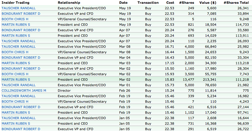 High Dividend Stock Yields 15%, Has Top Shelf Customers, Insiders Keep Buying