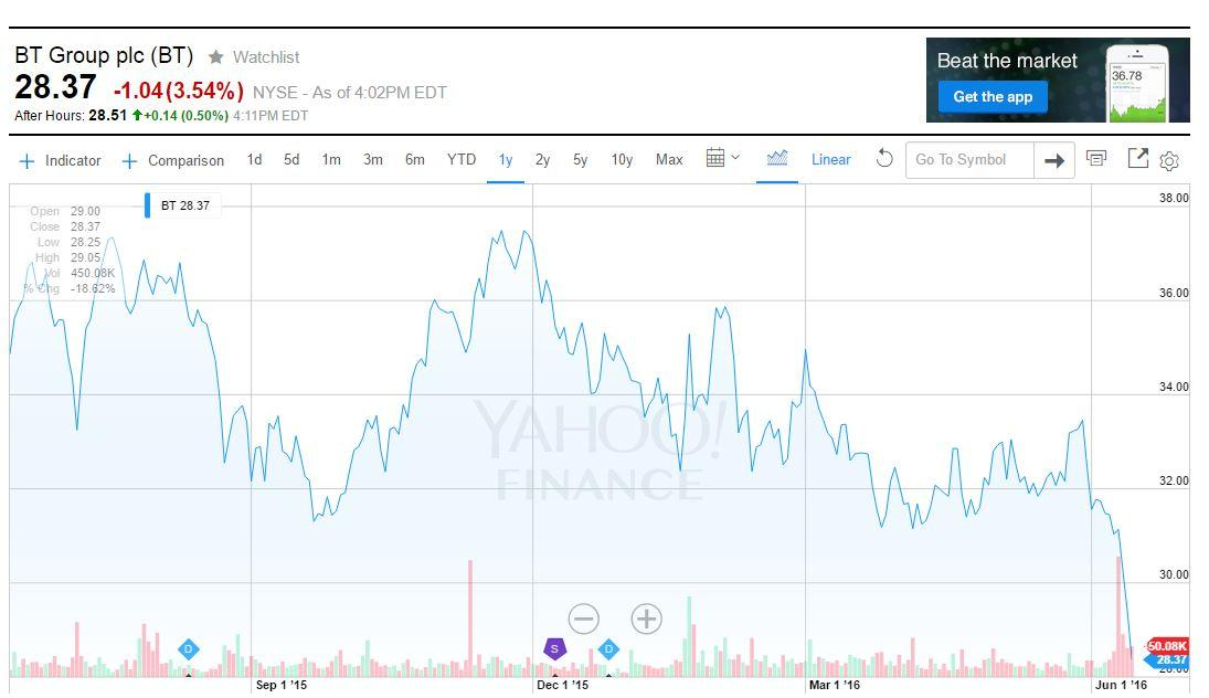 british telecom dividend yield