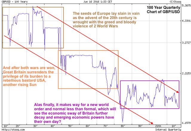 100 year chart of British Pound