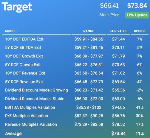 Target Fair Market Value Per Finbox
