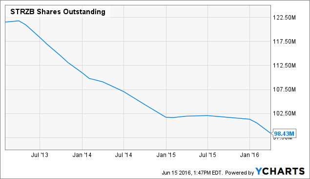 STRZB Shares Outstanding Chart