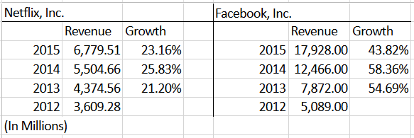Ffacebook and Netflix revenue growth percentages