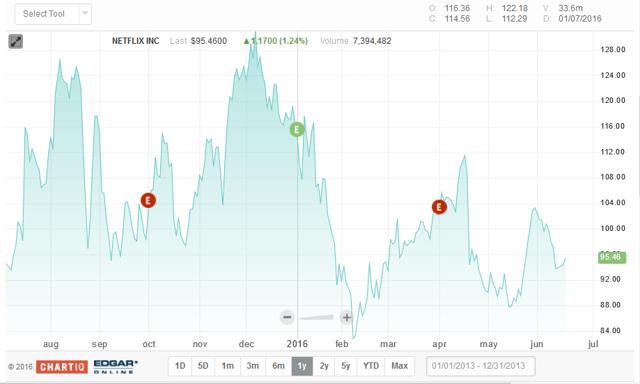Netflix price reaction chart