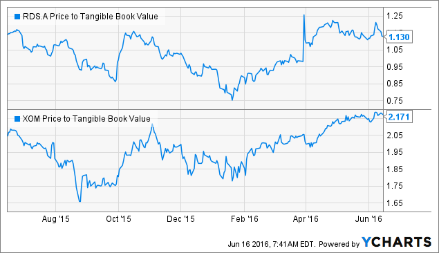 RDS.A Price to Tangible Book Value Chart