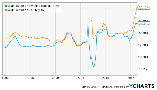 ADP Return on Invested Capital (<a href=