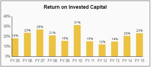 Texas Instruments TXN Dividend Stock Analysis