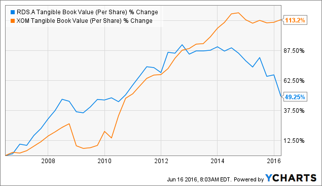 RDS.A Tangible Book Value (Per Share) Chart