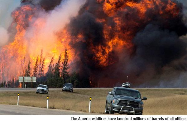 The Alberta wildfires have knocked millions of barrels of oil offline.