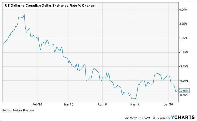 exchange rate US CDN 2016
