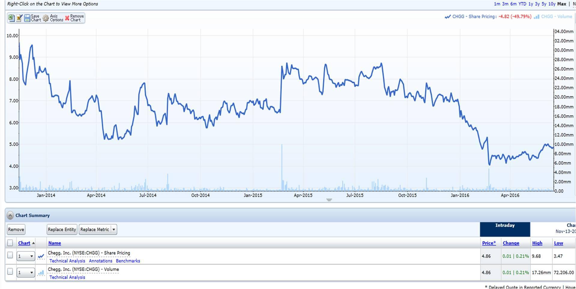 Chegg: A Viable Technology Buyout Prospect - Chegg, Inc. (NYSE ...