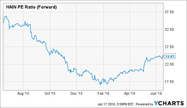 HAIN PE Ratio (Forward) Chart