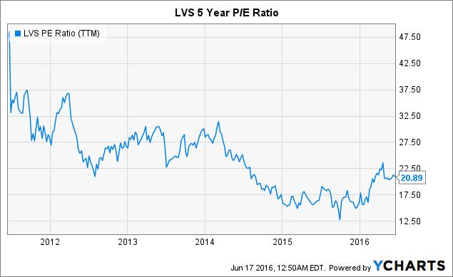 LVS PE Ratio (<a href=
