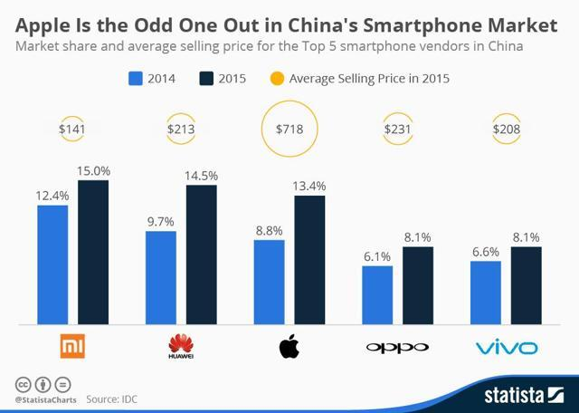 Infographic: Apple Is the Odd One Out in China