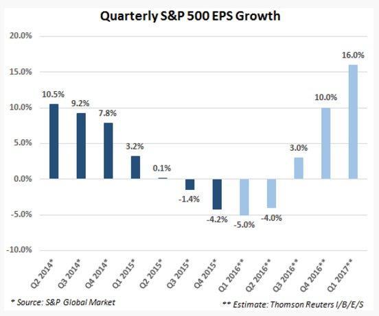 EPS Growth proj. 6-9-16.jpg