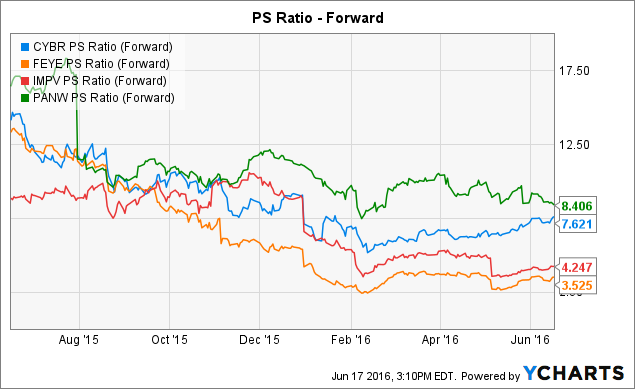CYBR PS Ratio (Forward) Chart